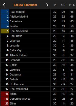 Klasemen Liga Spanyol: Madrid Rebut Puncak Klasemen Usai Menangi El Clasico - Foto 1