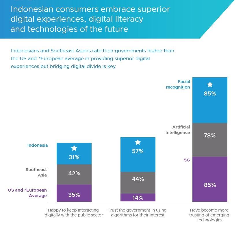 Jembatani Kesenjangan Digital Kunci Pemerintah Indonesia Tingkatkan Pemberdayaan Masyarakat - Foto 1