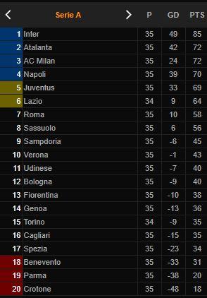 Klasemen Liga Italia: Milan Depak Juventus dari Empat Besar - Foto 1