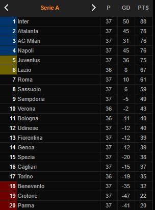 Klasemen Liga Italia: Ditahan Cagliari, Posisi Milan Belum Aman - Foto 1