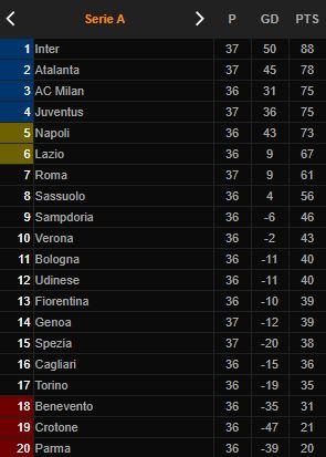 Klasemen Liga Italia: Juve Buka Peluang ke Liga Champions, Roma Kuasai Laga Derby - Foto 1