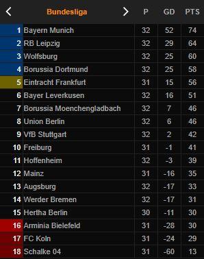 Klasemen Bundesliga Jerman: Dortmund Bantu Muenchen Pastikan Gelar - Foto 2