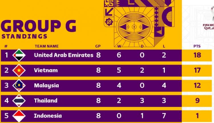 12 Negara yang Lolos Kualifikasi Piala Dunia Zona Asia - Foto 1