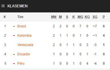 Klasemen Piala Amerika: Brasil Perkasa di Posisi Puncak Grup B - Foto 1