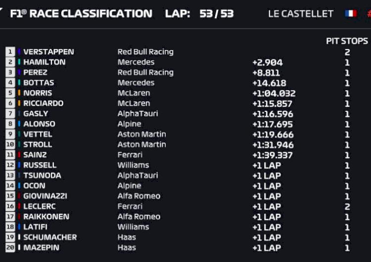 Salip Hamilton di Lap 52, Verstappen Juara di Prancis - Foto 1