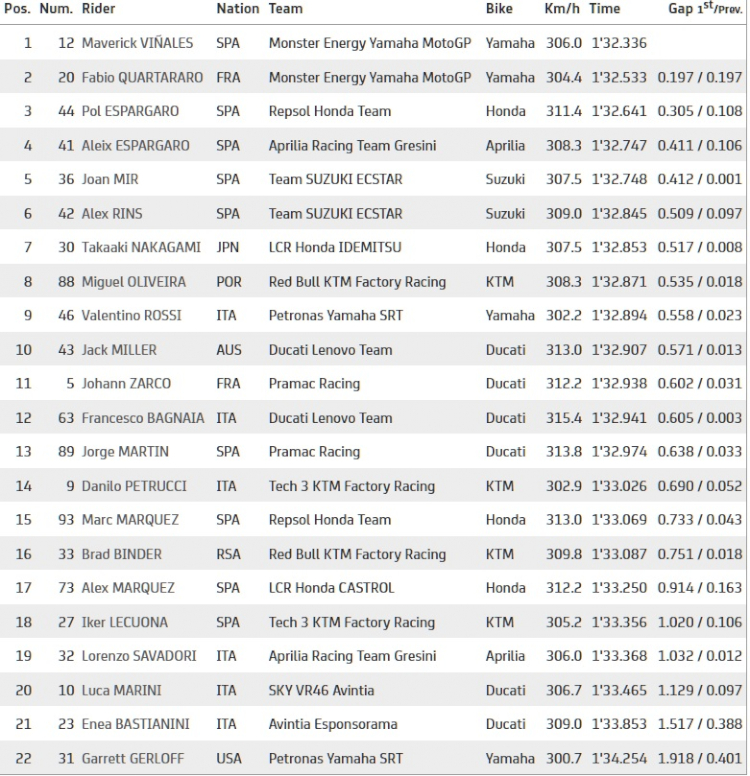 FP3 MotoGP Belanda: Vinales Tercepat, Monster Energy Yamaha Tempati Posisi 1-2 - Foto 2