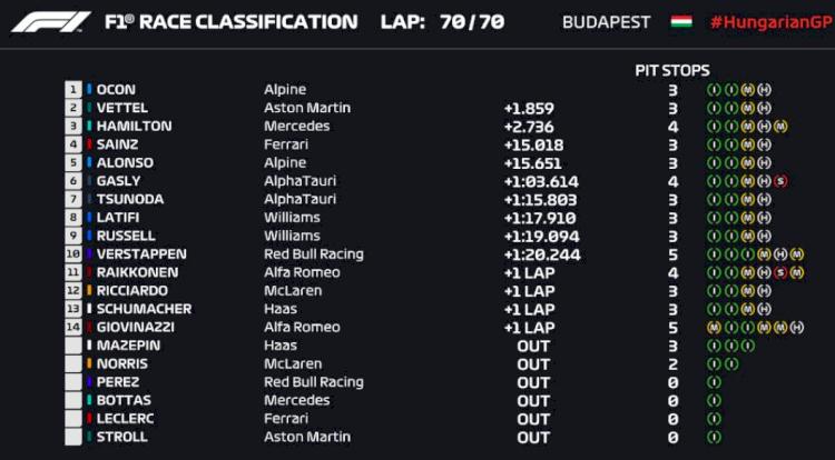 Mengejutkan, Esteban Ocon Cetak Kemenangan Pertamanya di F1 GP Hungaria - Foto 1