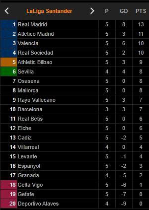 Klasemen Liga Spanyol: Kalahkan Valencia, Madrid Rebut Posisi Teratas - Foto 2