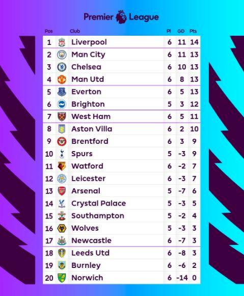 Klasemen Liga Inggris: Liverpool Sukses Gusur City, MU Dipecundangi Villa - Foto 1
