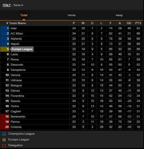 Klasemen Liga Italia: Milan Kembali ke Posisi Kedua - Foto 1