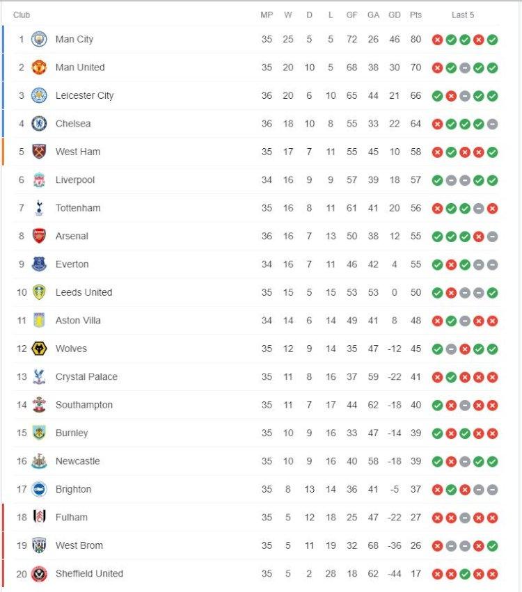 Klasemen Liga Inggris: Arsenal Dekati Zona Eropa, Chelsea tak Bergerak - Foto 1