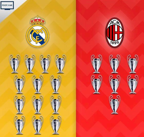 5 Ilustrasi Kece Klub Peraih Liga Champions, Madrid dan Milan Terbanyak - Foto 1