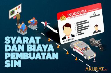 Syarat  dan Biaya Pembuatan SIM