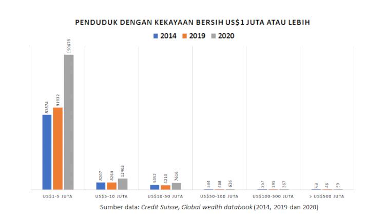 Orang Kaya dan Super Kaya di Indonesia Tumbuh Subur selama Pademi - Foto 2