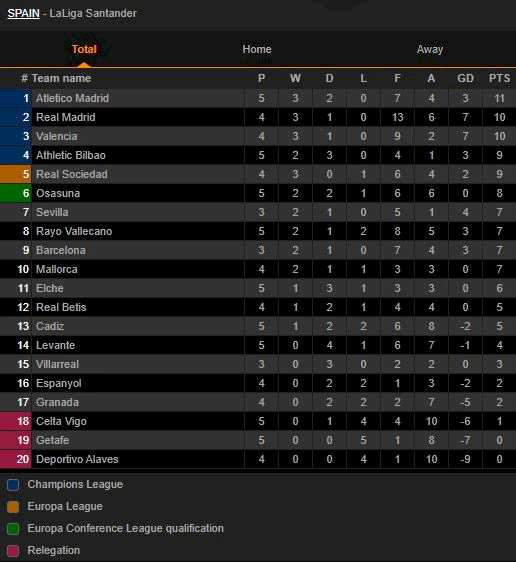 Klasemen La Liga: Atletico Rentan di Puncak, Madrid-Valencia Mengintai - Foto 1